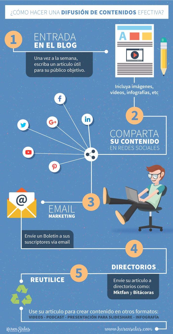 Difusion-de-contenido-infografia