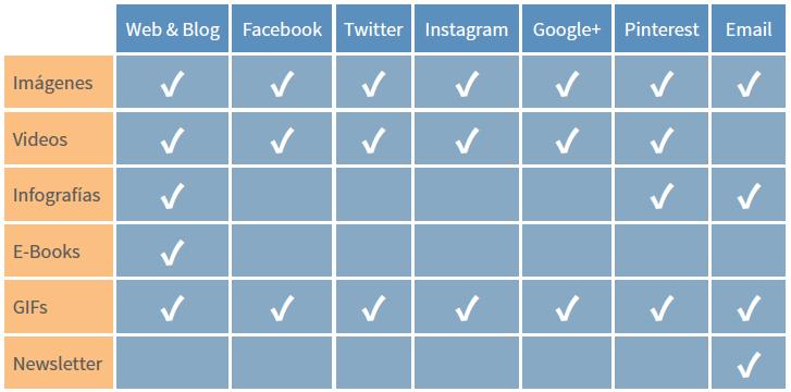 contenido segun redes sociales